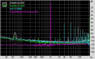 THD+Noise 4種比較