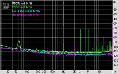 THD ALC887/ALC888 比較