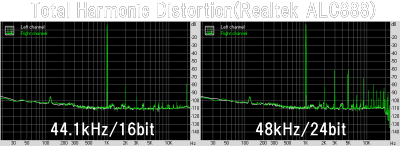 Total Harmonic Distortion(Realtek ALC888)