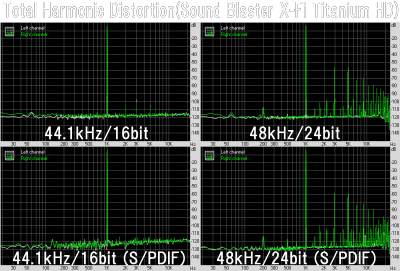 Total Harmonic Distortion(Sound Blaster X-Fi Titanium HD)