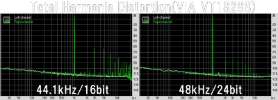 Total Harmonic Distortion(VIA VT1828S)