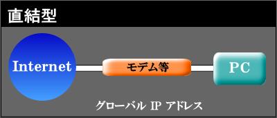 Internet宅内配線 直結型