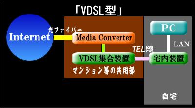 Internet接続方式 VDSL型
