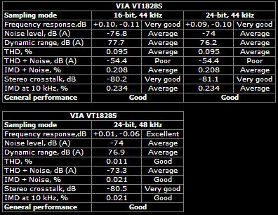 VIA VT1828S